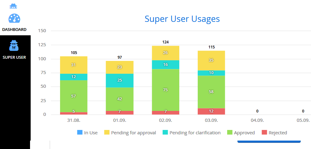 Superuser-Management für SAPP